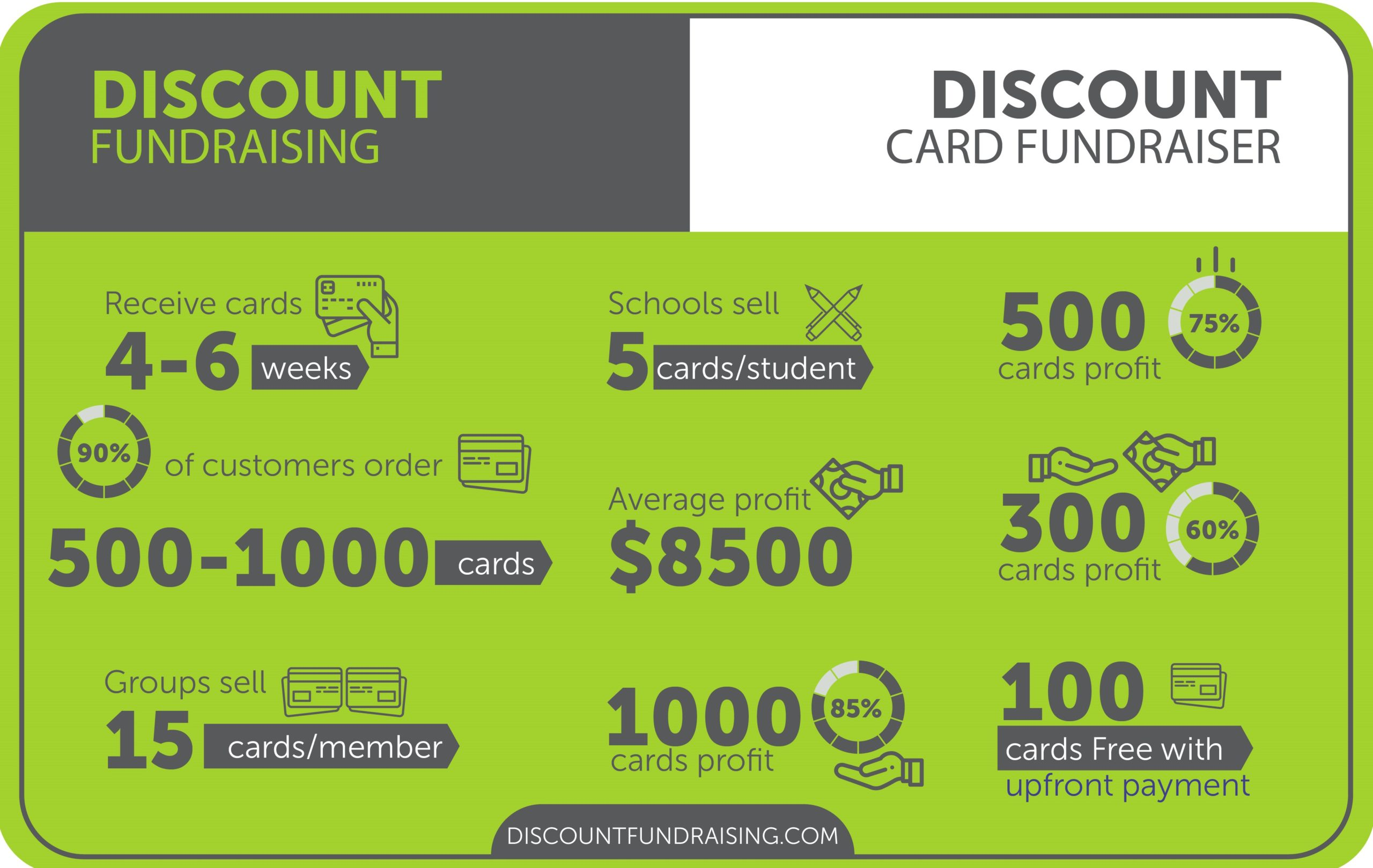 Discount Cards profit